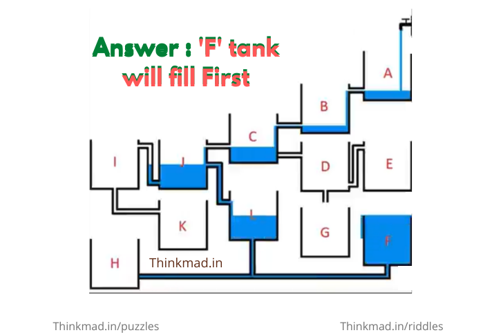 Which Tank Will Fill Up First – brain teaser puzzle Answer